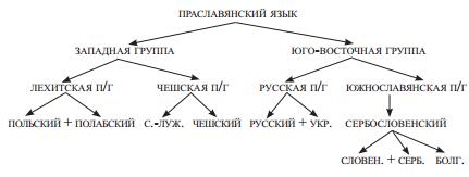 Схема славянский язык